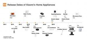 xiaomi appliances