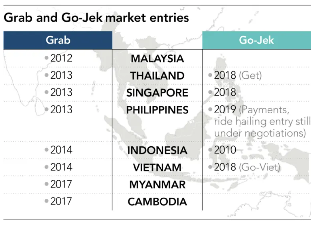 Grab and Gojek market entries