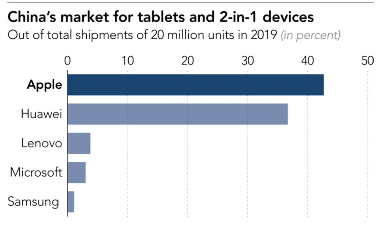 China's market for tablet. Graph by Nikkei