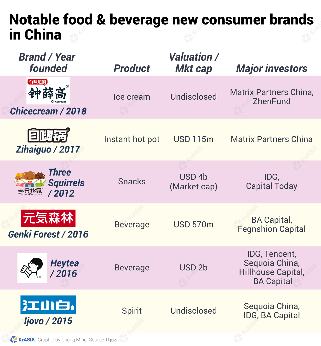 Notable food & beverage new consumer brands in China