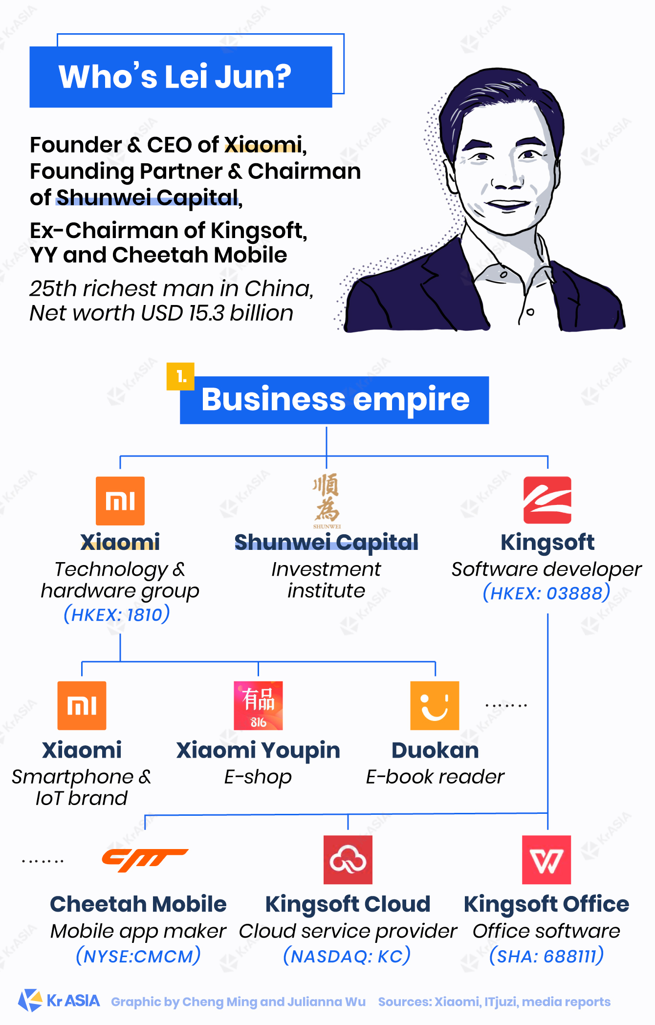Xiaomi CEO Lei Jun's business empire