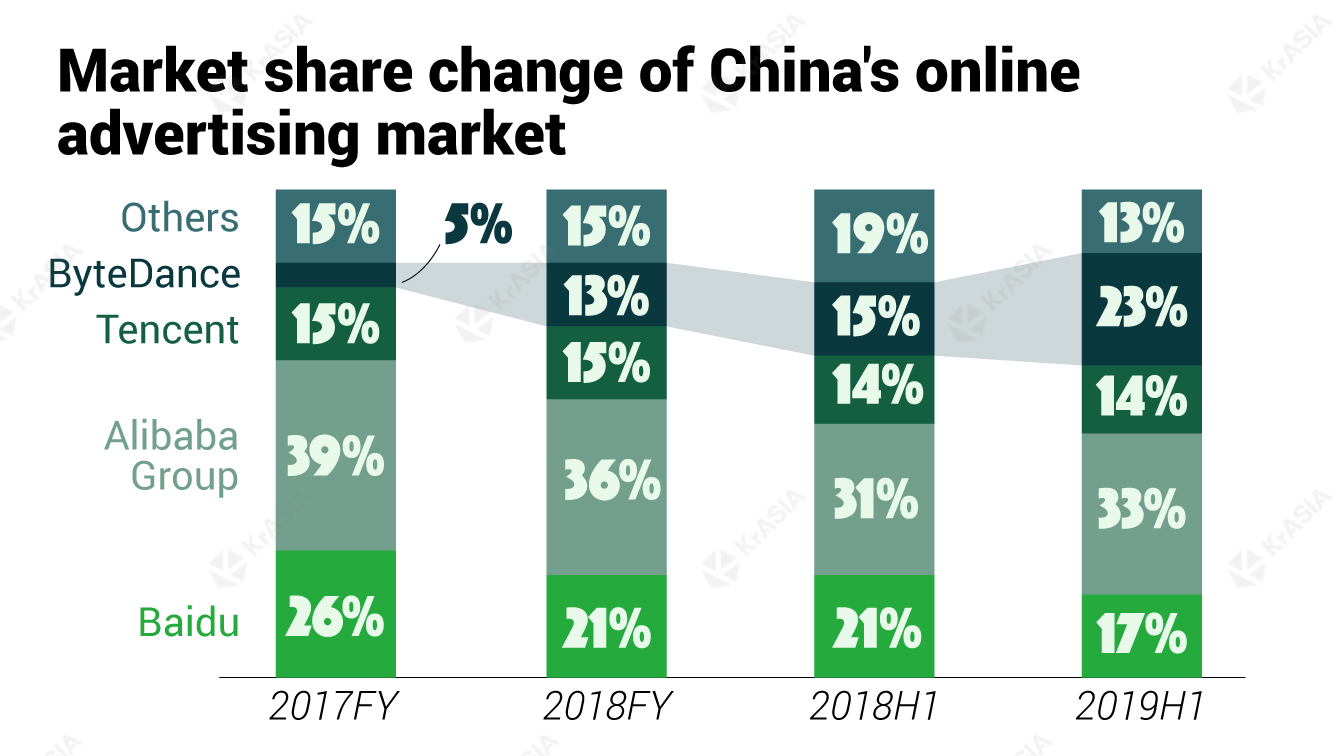 Market share change of China's online advertising market