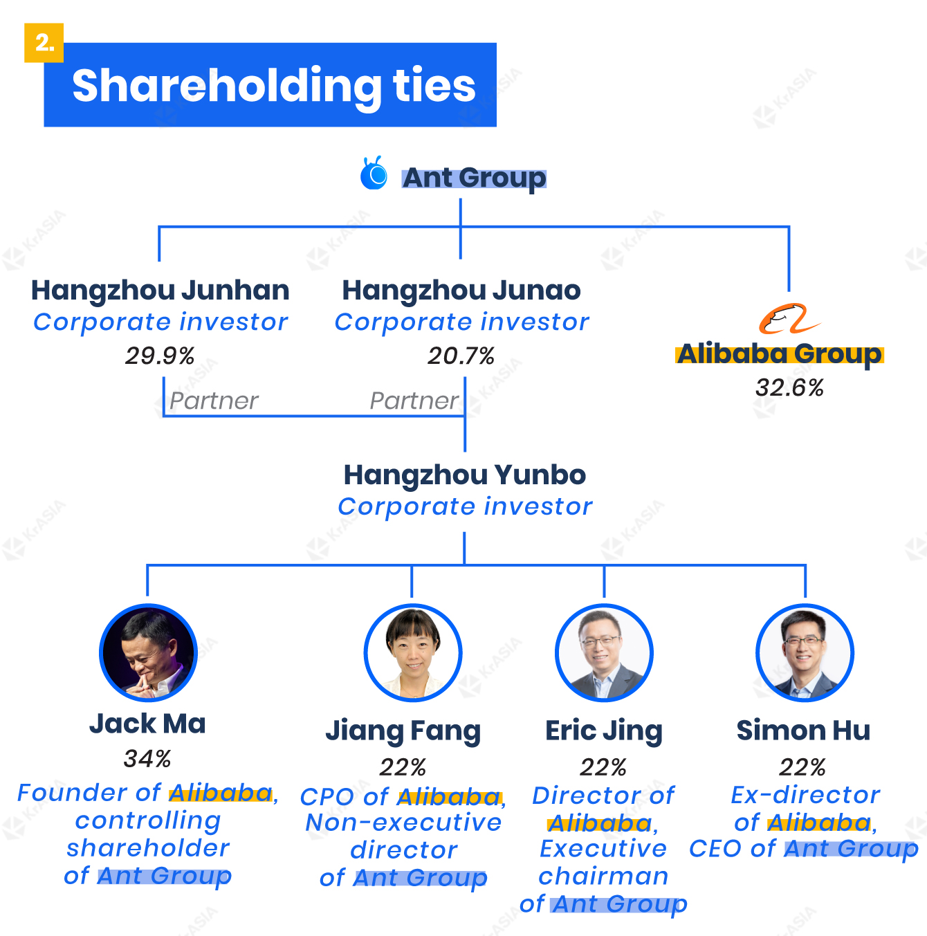 Ant Group's shareholding ties with Alibaba