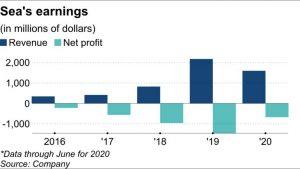 Sea Group's earnings